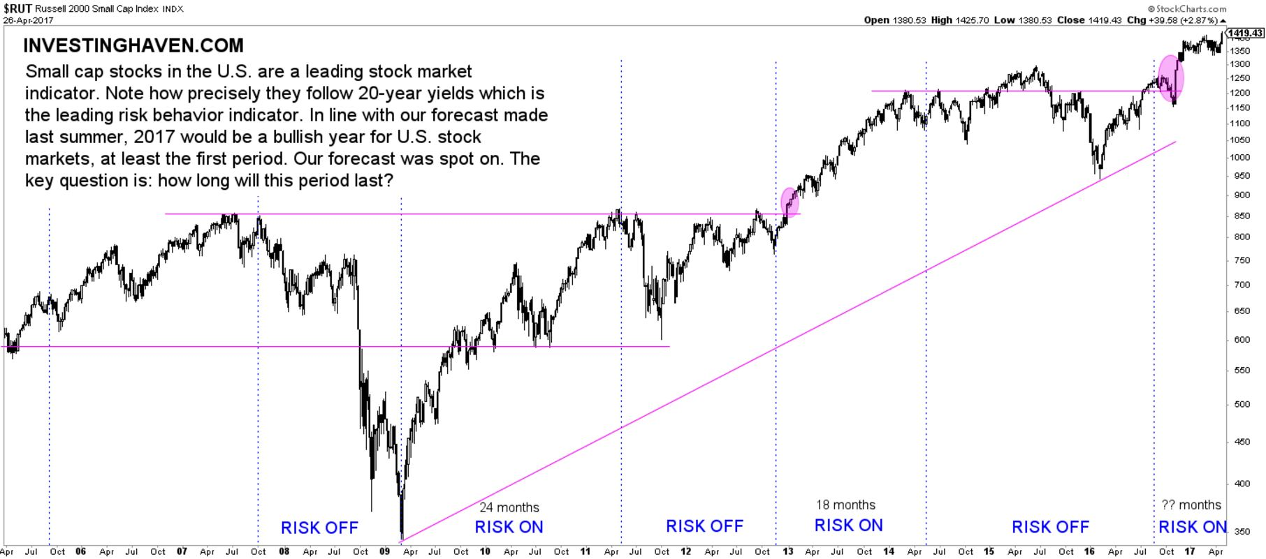 leading stock market indicator bullish