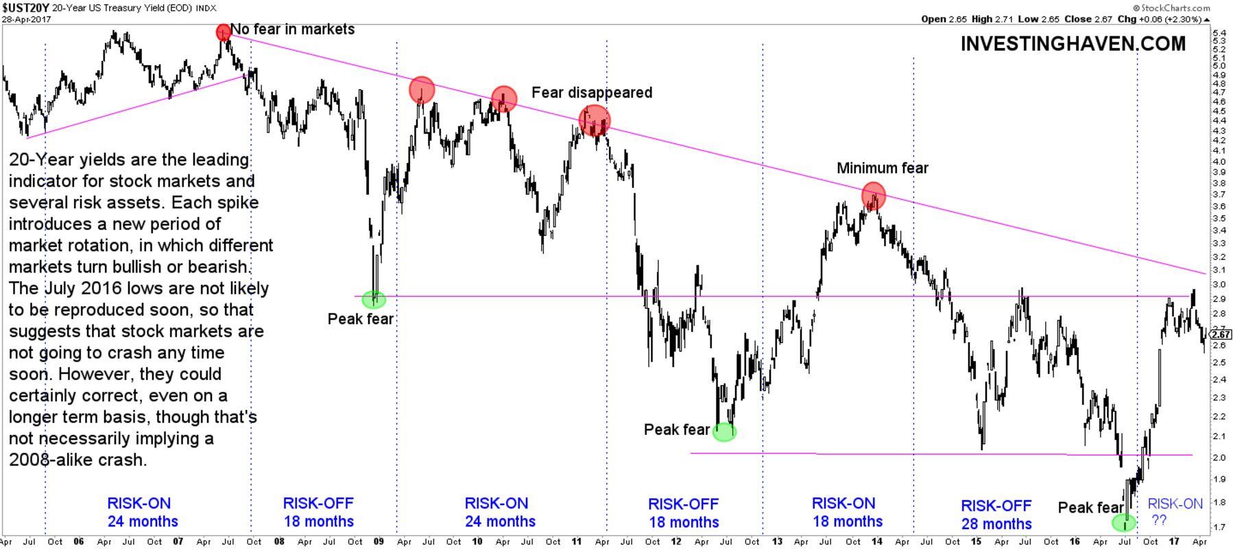 market barometer yields