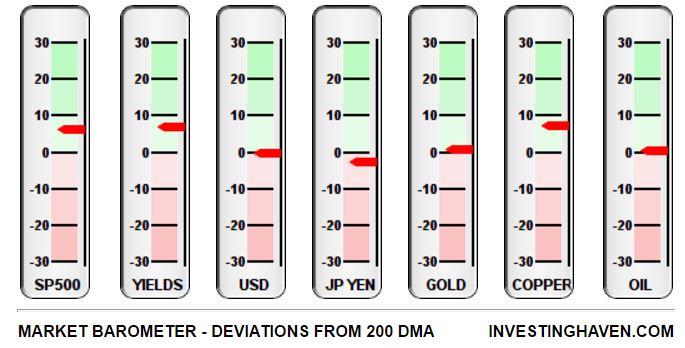 market barometer