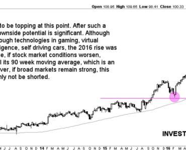 semiconductor stock NVIDIA short selling
