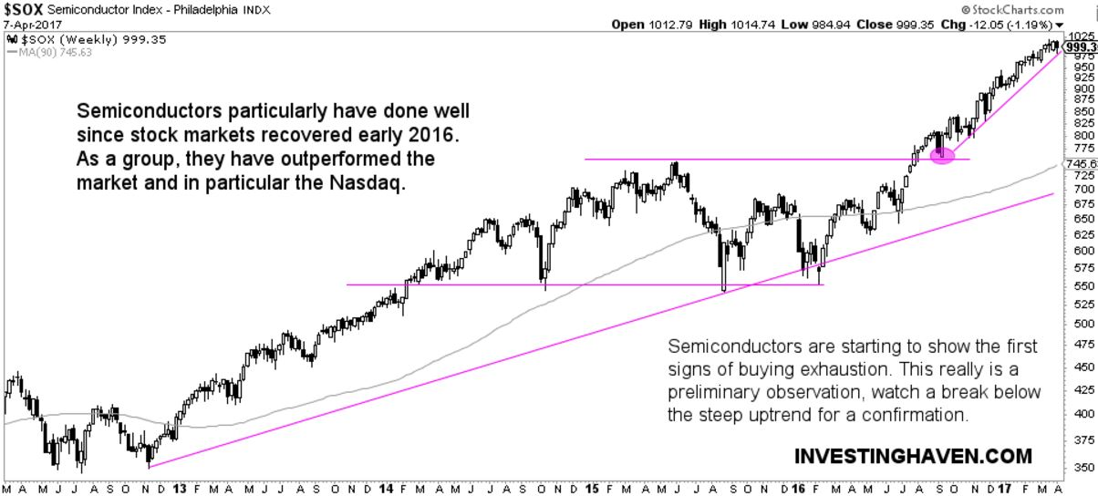 semiconductors short selling
