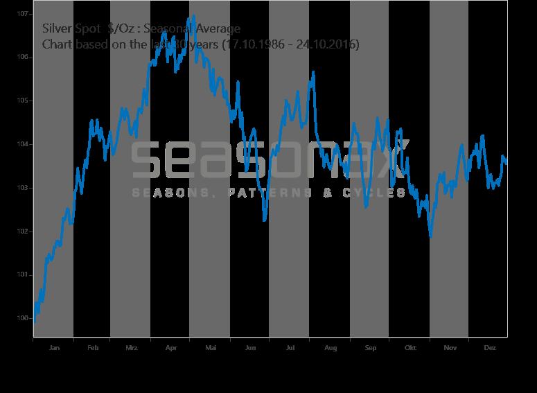 silver price seasonality chart