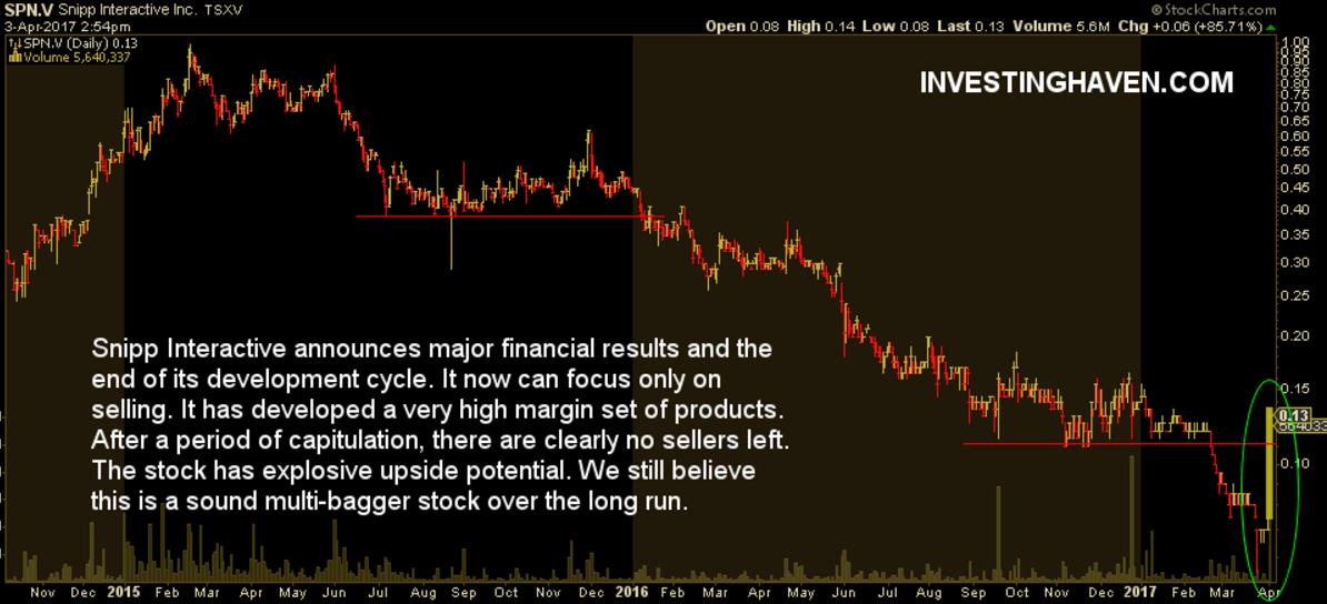 snipp interactive stock price