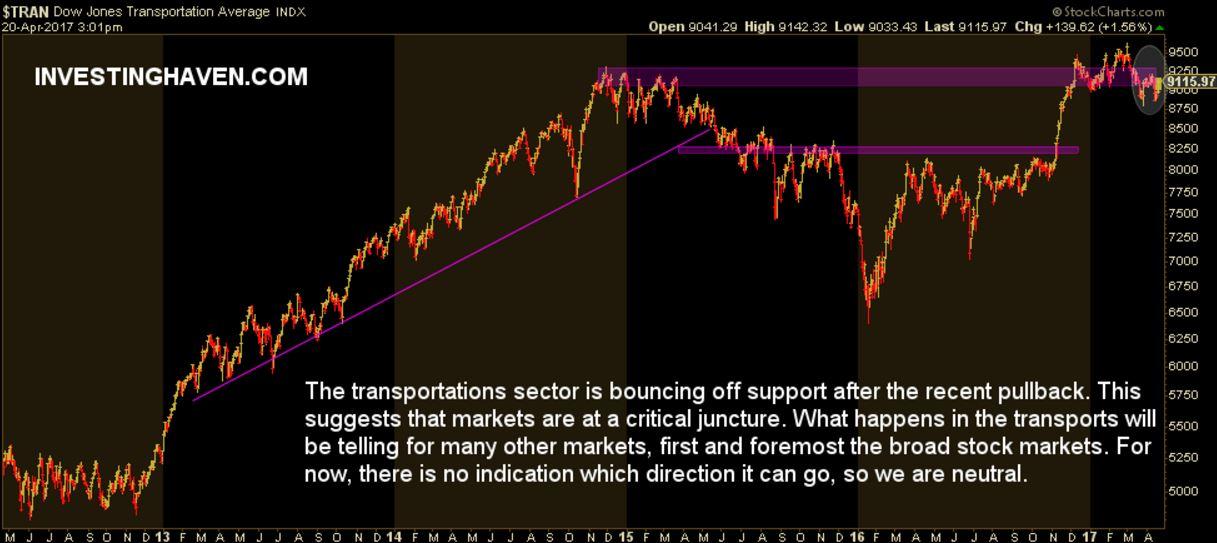 stock market indicator transportations