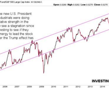 trump effect markets