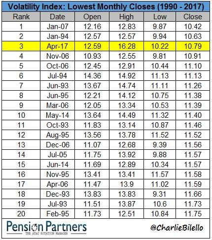 market barometer volatility
