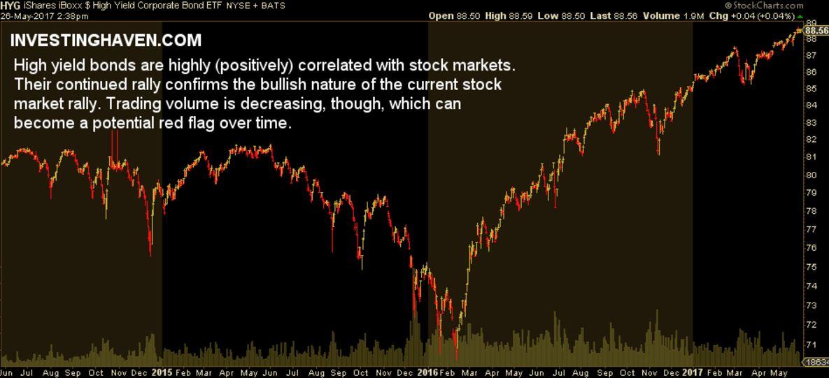 stock market charts high yield bonds
