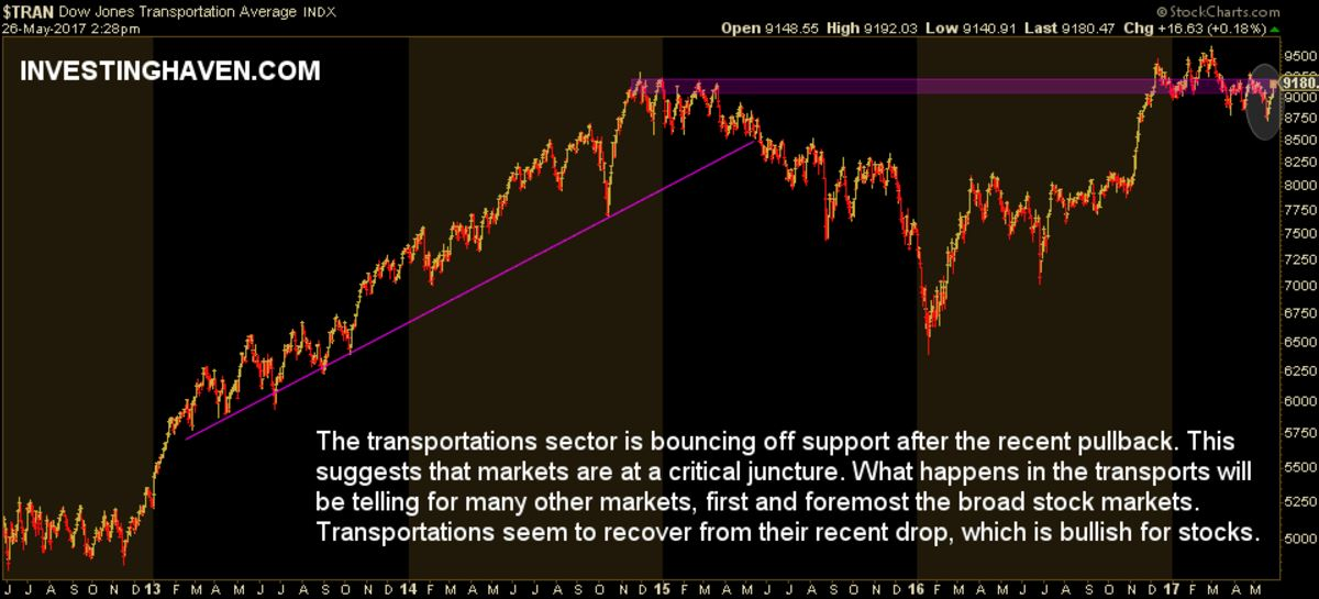 stock market charts transportations
