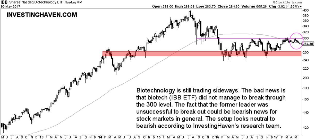 biotechnology neutral bearish