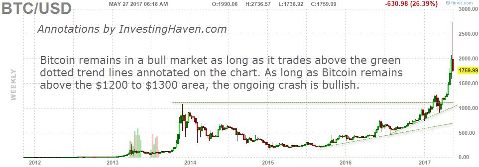 bitcoin price crash 2017