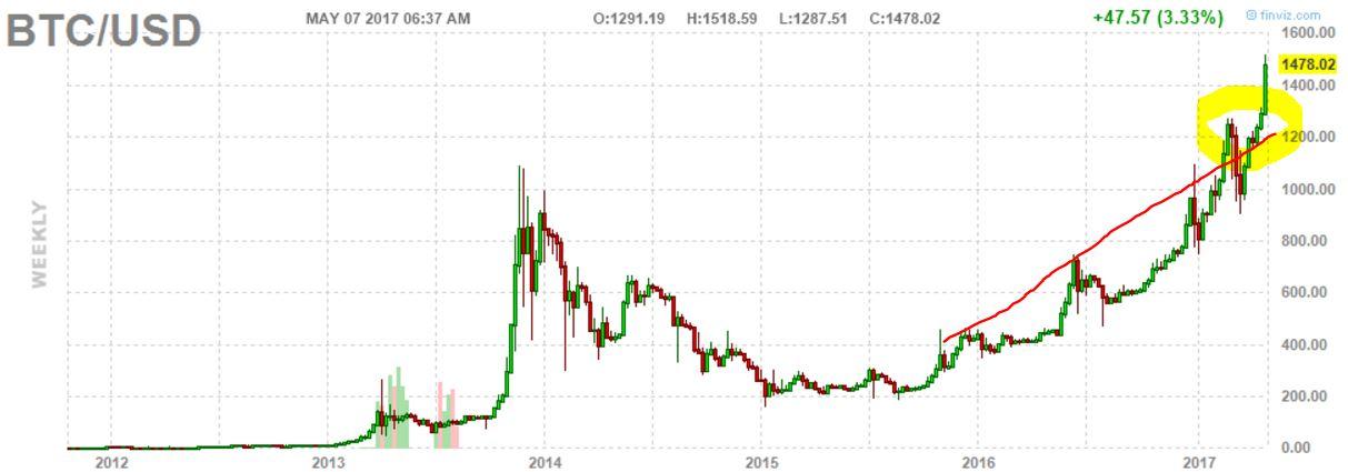 bitcoin forecast 2017