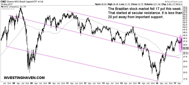brazil stock market crash 2017