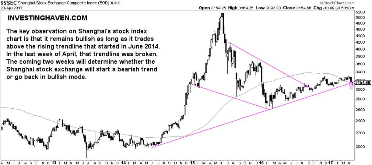 china stock market shanghai exchange bullish bearish