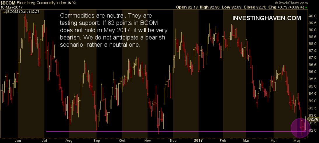market trend may 2017