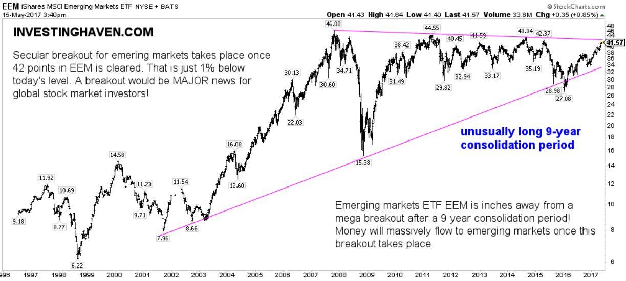 emerging markets breakout