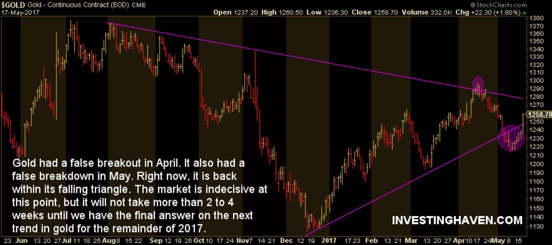 gold price breakout breakdown