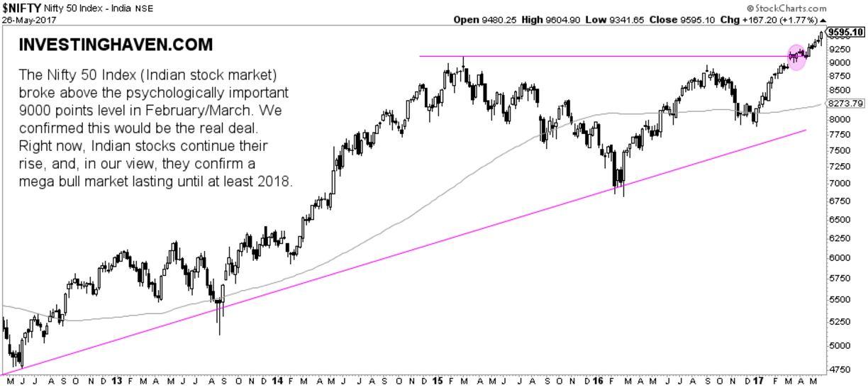 india stock market bullish 2017 2018