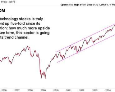 [:en]technology sector long term chart[:nl]technologiesector grafiek[:]