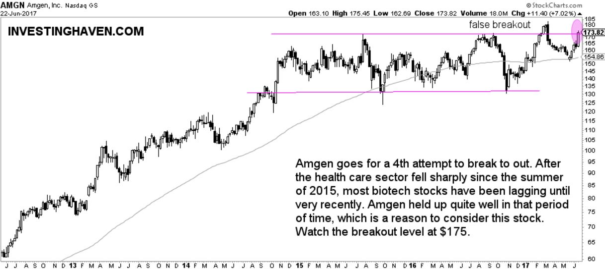 3 biotechnology stocks breakout AMGN
