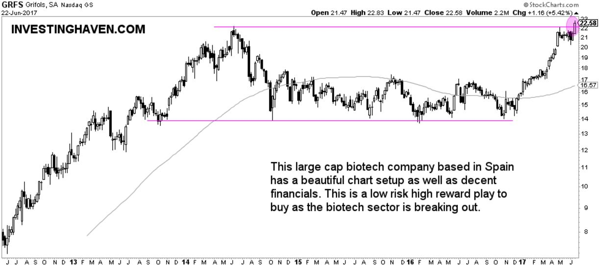 3 biotechnology stocks breakout GRFS