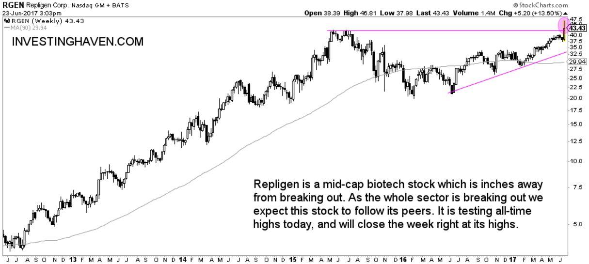 repligen biotechnology stock