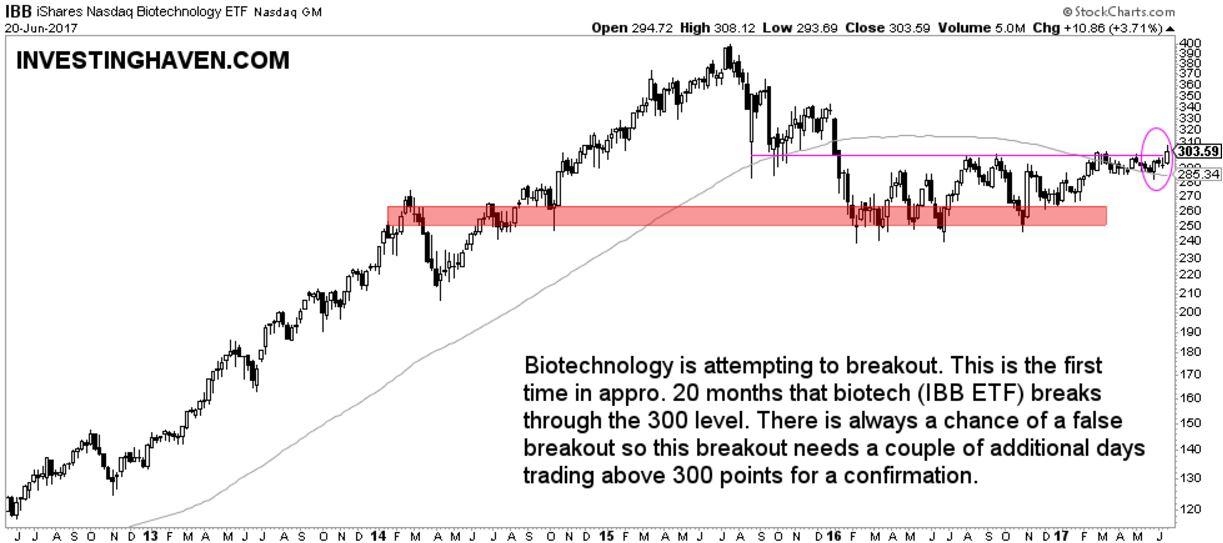 biotechnology stocks break out