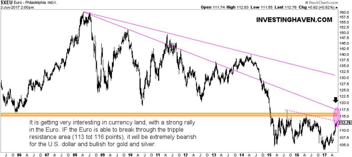 euro dollar gold