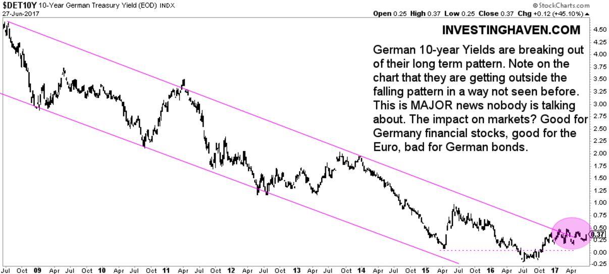 german interest rates