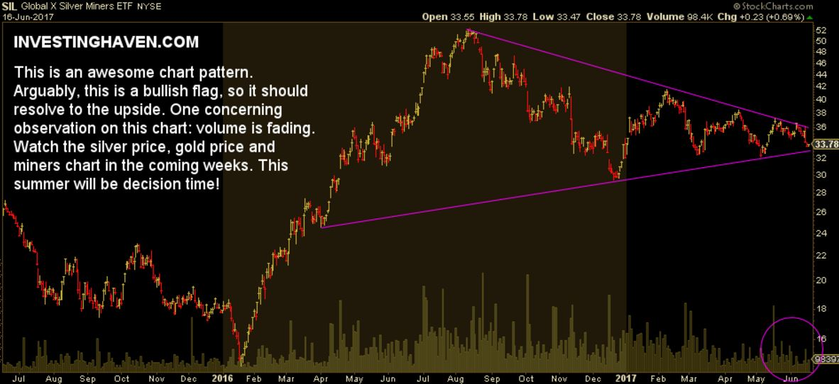 silver miners test