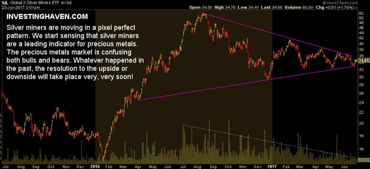 silver miners bulls bears