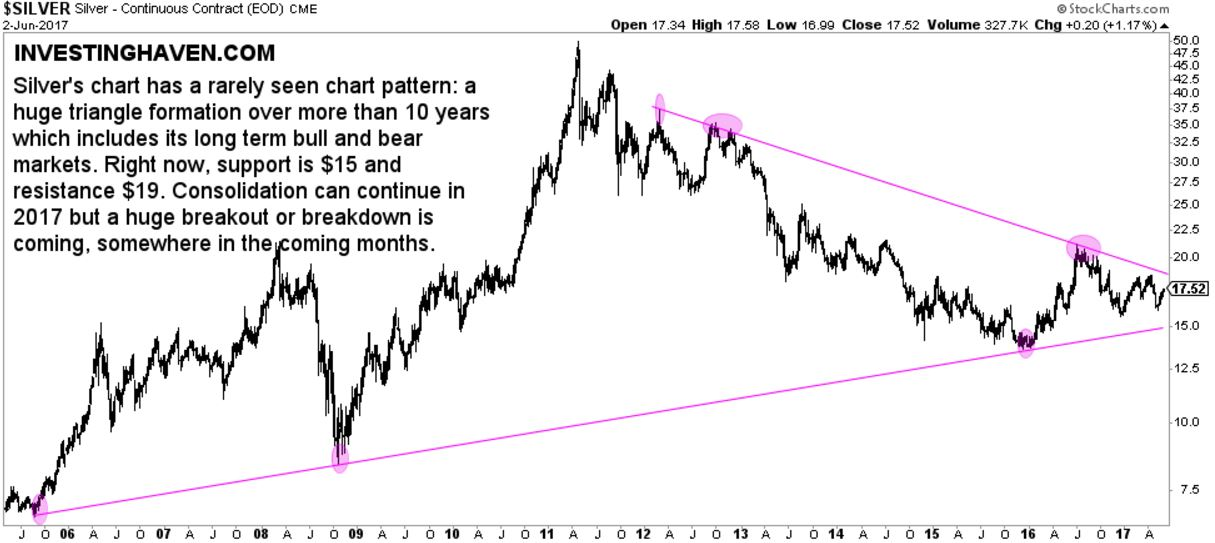 silver price chart pattern