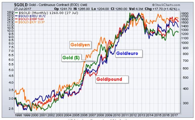 gold chart long term