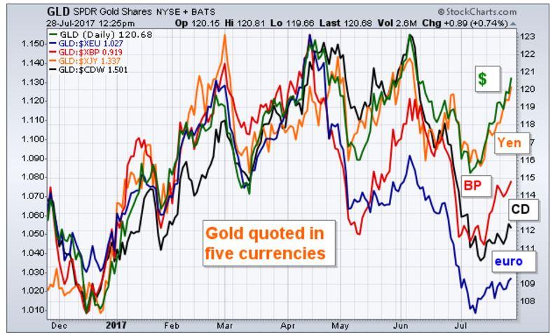 gold chart short term