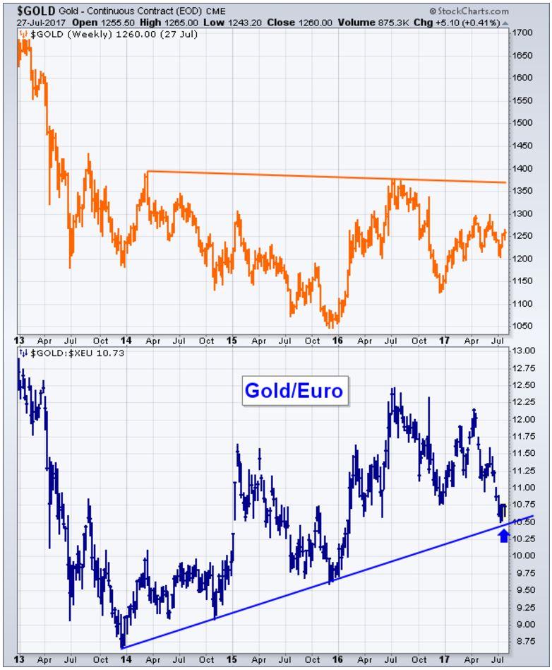 gold chart dollar euro