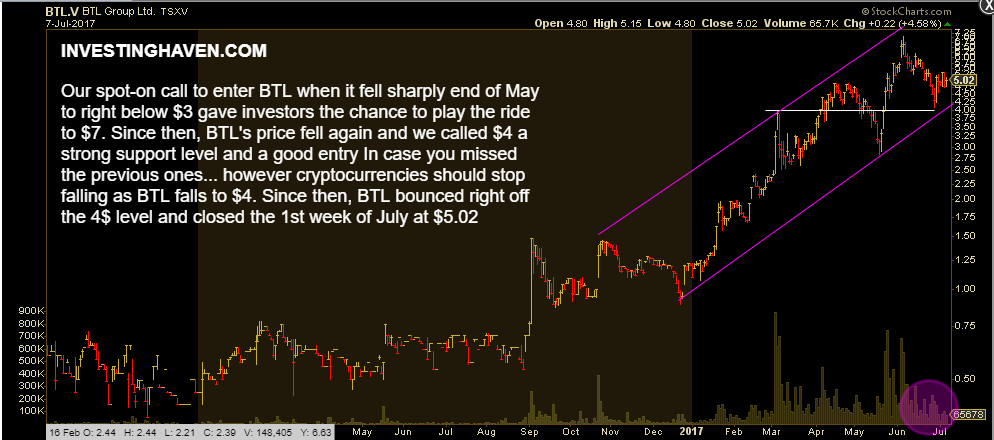 BTL Group stock price