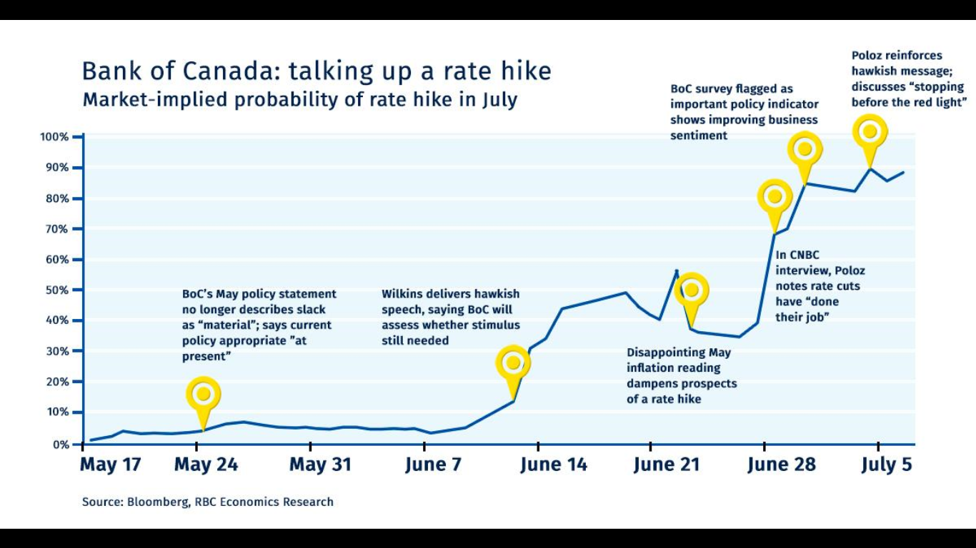Bank of canada interest rates decision
