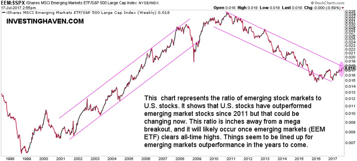 emerging market stocks to US stocks ratio