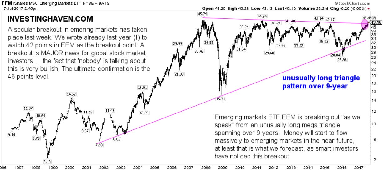 emerging market stocks new secular bull market
