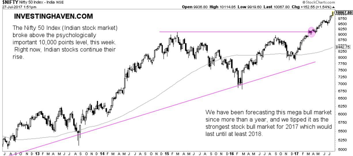 india stock market bullish nifty 50 10000 points