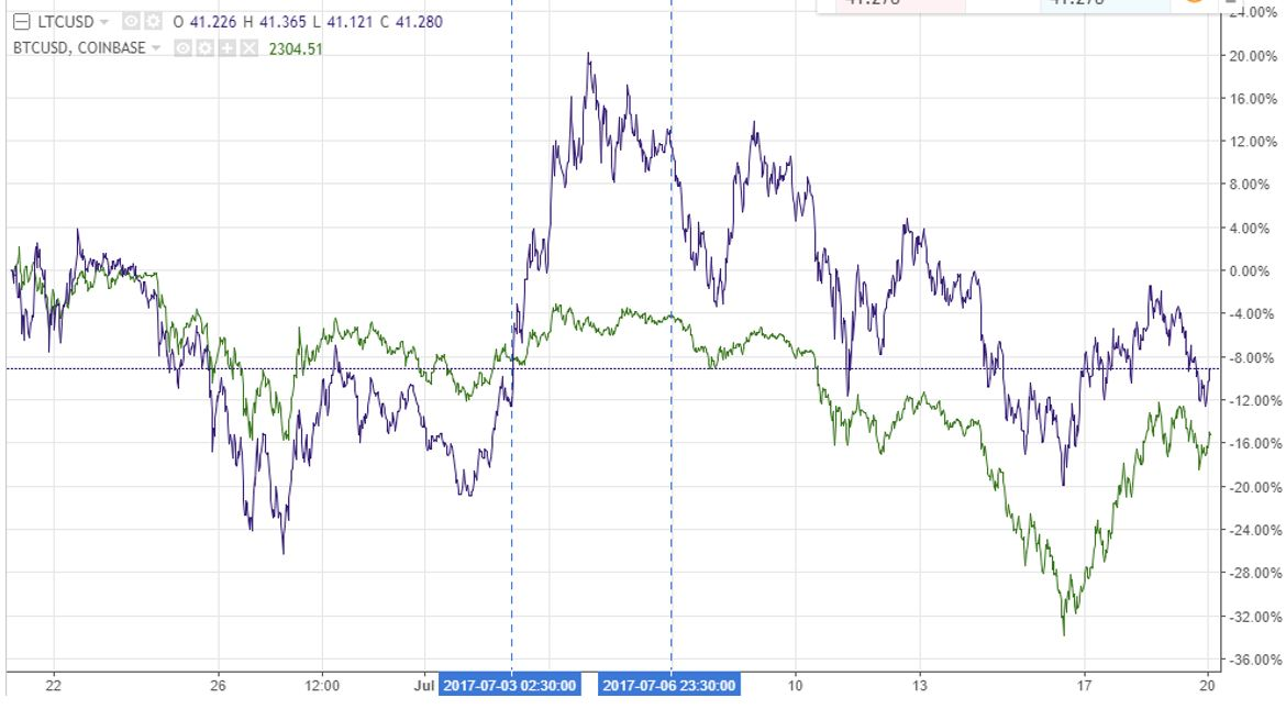 litecoin price vs bitcoin