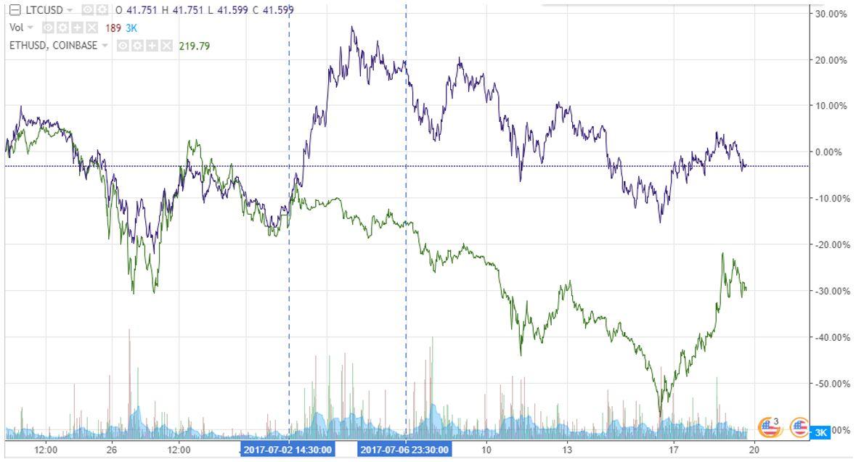 litecoin price vs ethereum