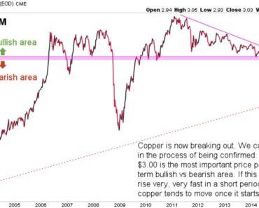 copper price breakout cours du cuivre en breakout