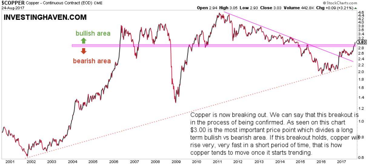 copper price breakout