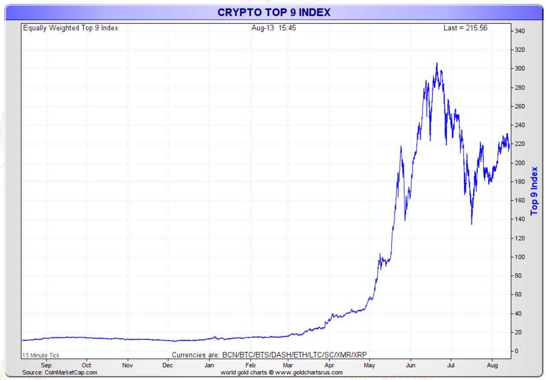 cryptocurrencies safe haven