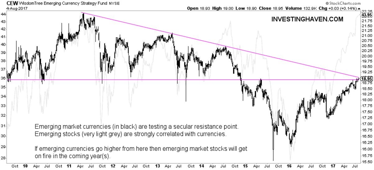 emerging market currencies stocks