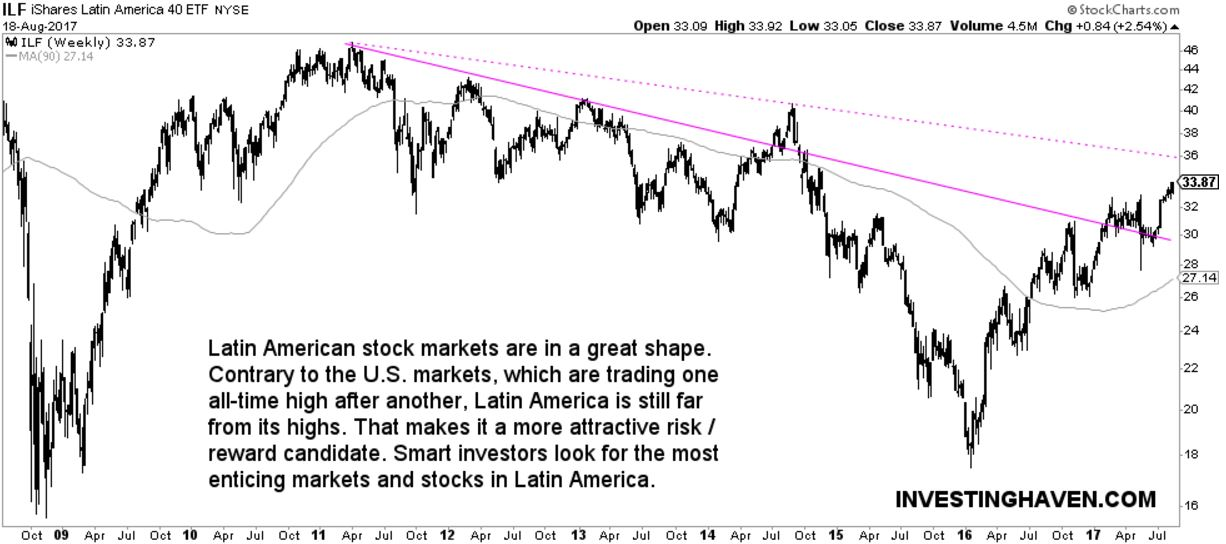 latin america stock market