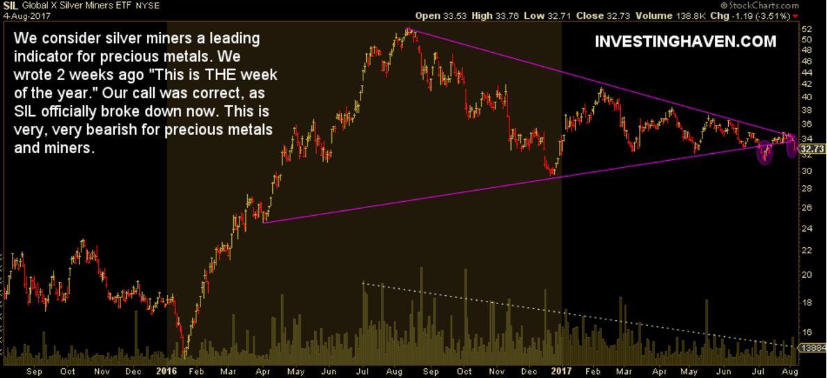 silver miners breakdown