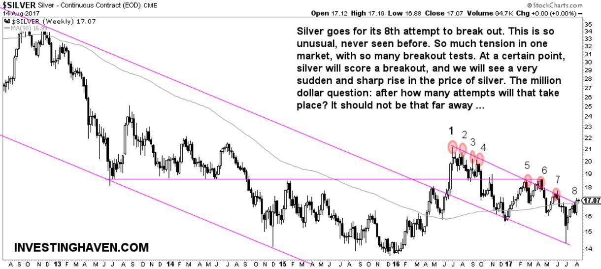 silver price breakout