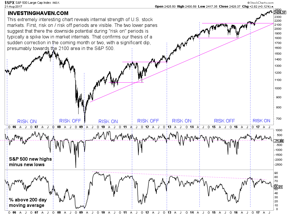 stock market correction 2017