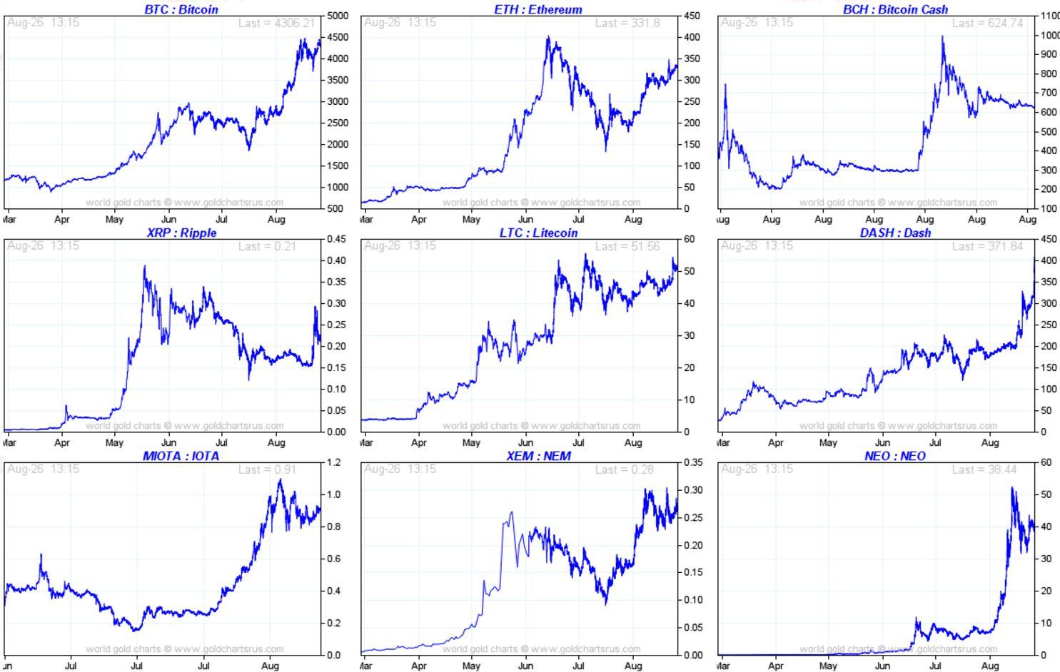 top 9 cryptocurrencies